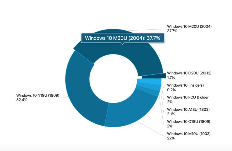 windows 10 2004 adoption rate