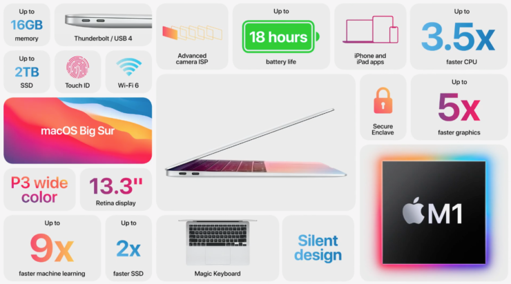 New MacBook Air with Apple's M1 Chip Goes Official