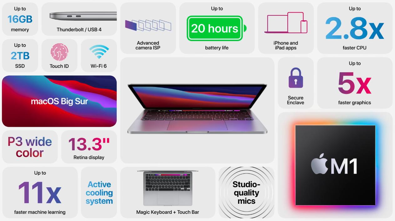 2020 M1 MacBook Pro now official