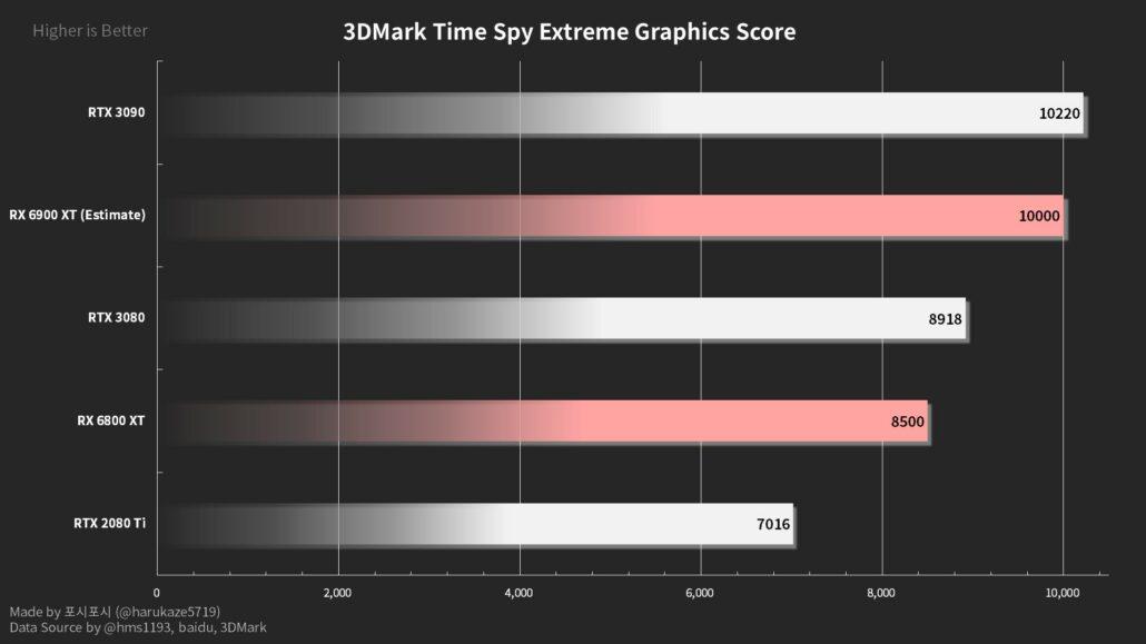 AMD Radeon RX 6800 XT 3DMark Time Spy (Graphics Score) performance benchmark. (Image Credits: Harukaze5719)