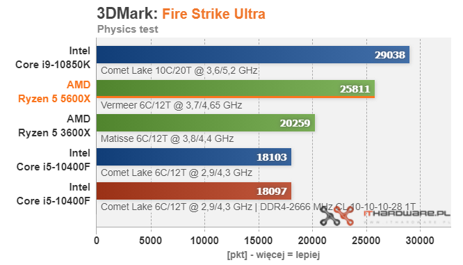 amd-ryzen-5-5600x-3dmark-fire-strike-ultra