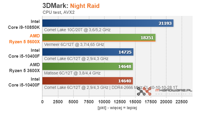 amd-ryzen-5-5600x-3dmark-night-raid