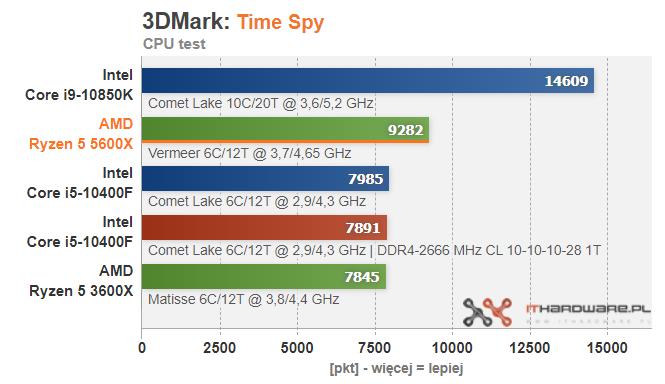 amd-ryzen-5-5600x-3dmark-time-spy