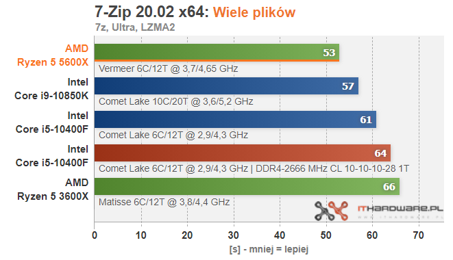 amd-ryzen-5-5600x-7zip-multifile