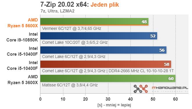 amd-ryzen-5-5600x-7zip-onefile