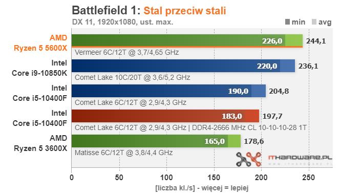 amd-ryzen-5-5600x-battlefield-1