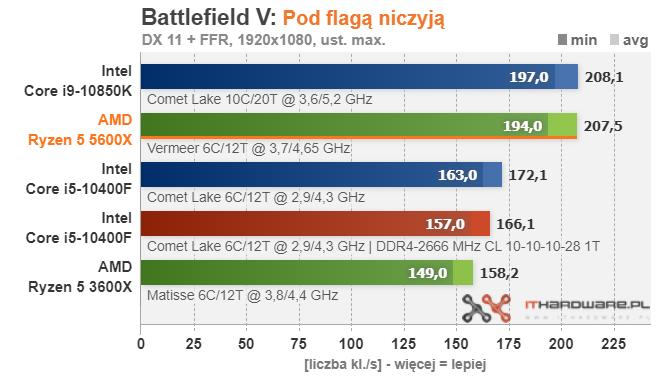 amd-ryzen-5-5600x-battlefield-v