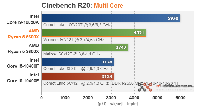 amd-ryzen-5-5600x-cinebench-r20-mc
