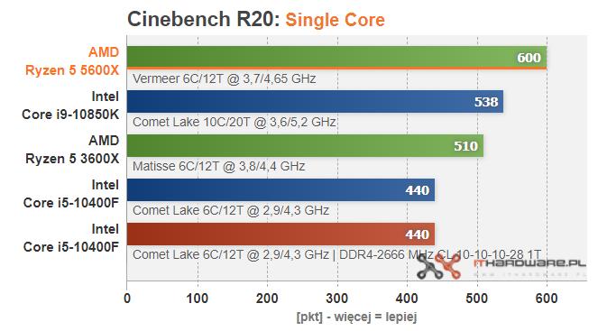 amd-ryzen-5-5600x-cinebench-r20-sc