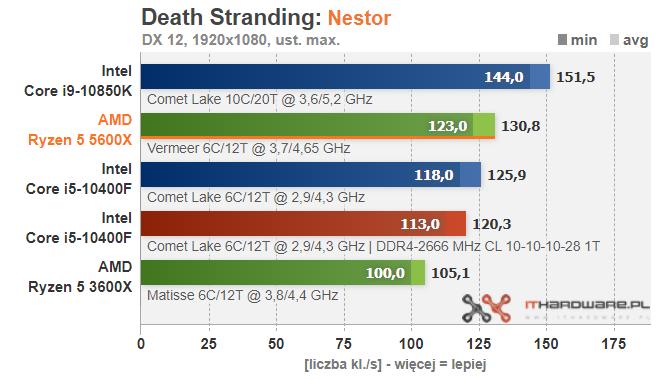 amd-ryzen-5-5600x-death-stranding