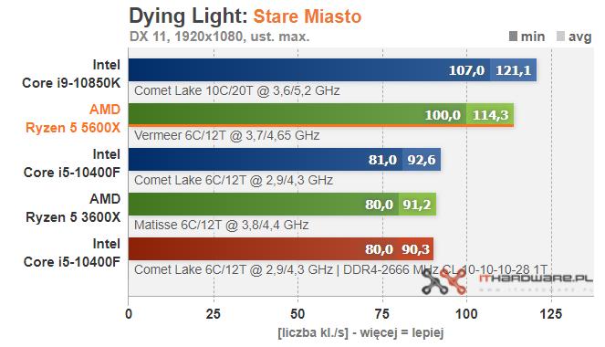 amd-ryzen-5-5600x-dyinglight