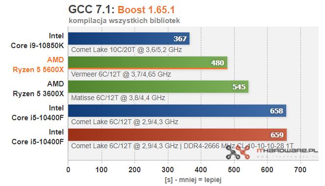 amd-ryzen-5-5600x-gcc-boost