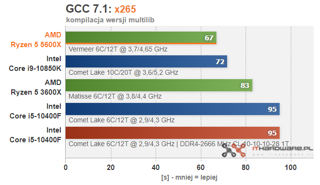 amd-ryzen-5-5600x-gcc-x265