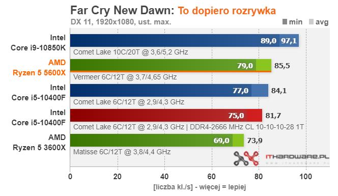 amd-ryzen-5-5600x_gaming_far-cry-new-dawn