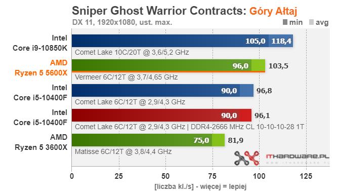 amd-ryzen-5-5600x_gaming_sniper-ghost-warrior