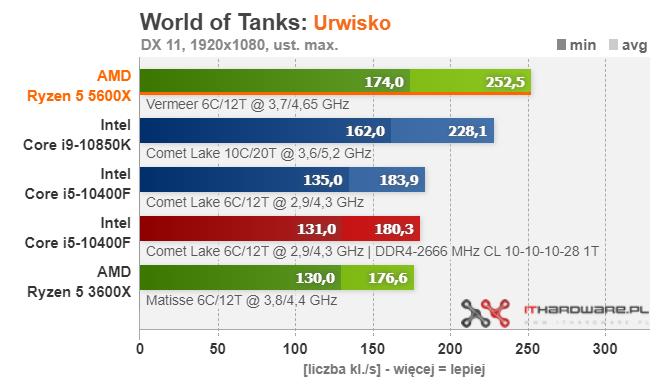 amd-ryzen-5-5600x_gaming_world-of-tanks
