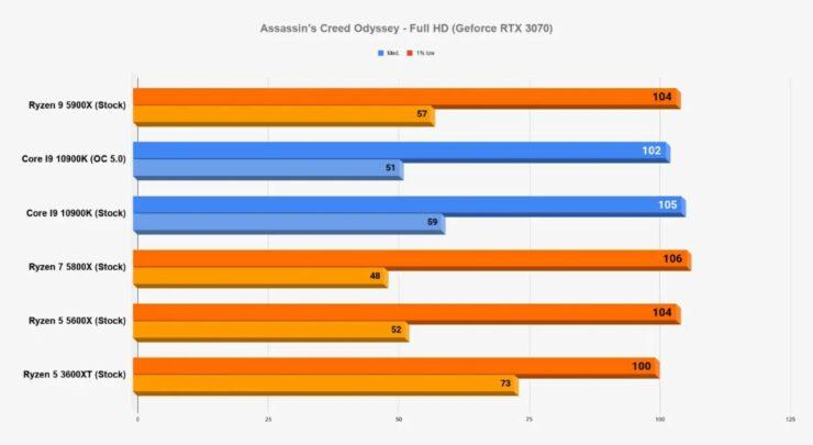 amd-ryzen-5000-desktop-cpus_gaming-benchmarks_1-custom