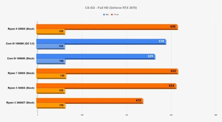 amd-ryzen-5000-desktop-cpus_gaming-benchmarks_2-custom