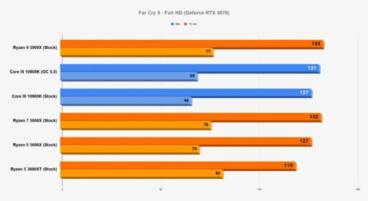 amd-ryzen-5000-desktop-cpus_gaming-benchmarks_4-custom