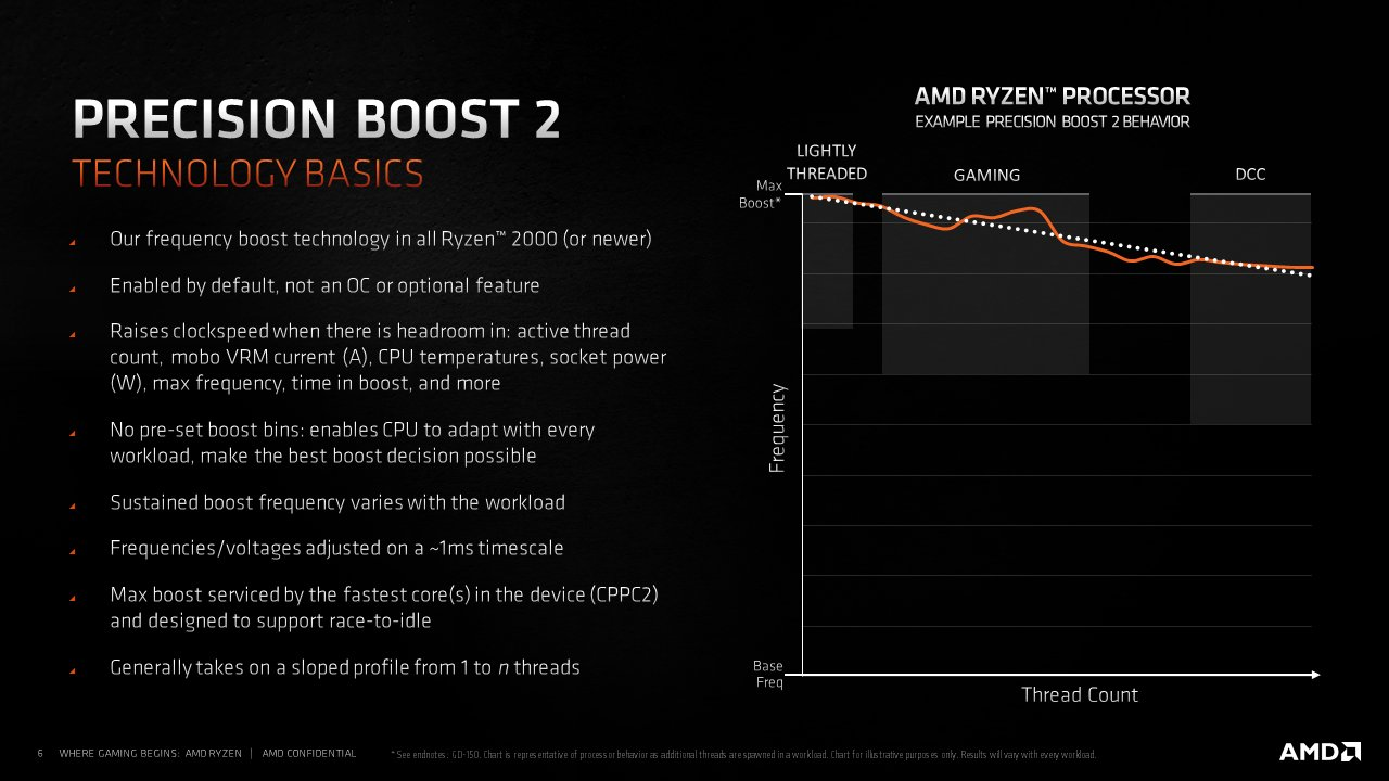 amd-ryzen-5000-desktop-cpus_temps_overclock_power-limit_profiles_3