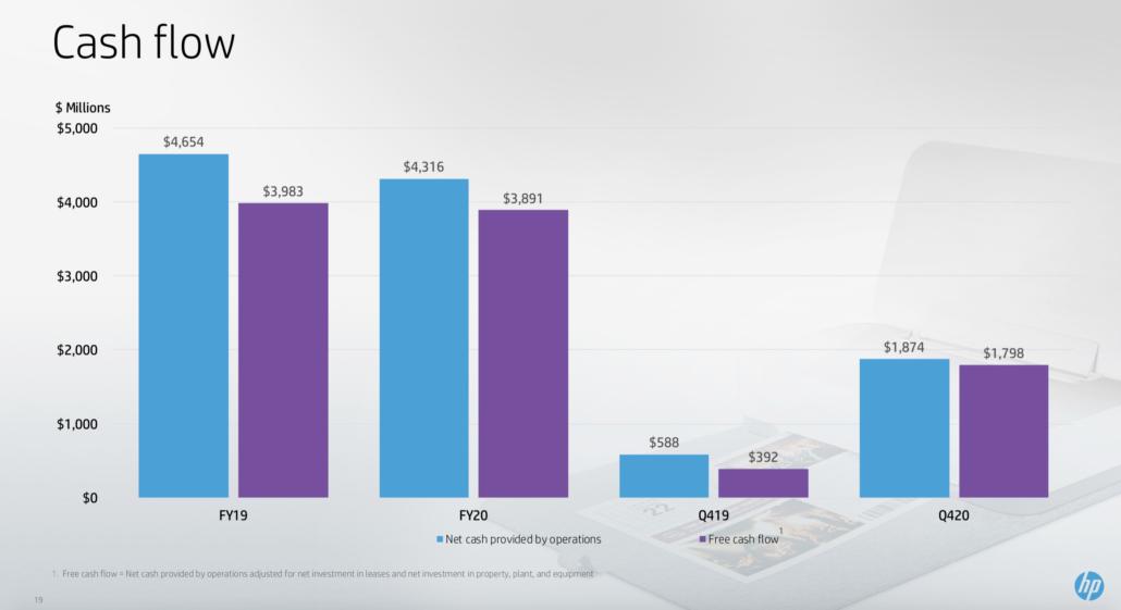 HP Cash flows Q4 FY 2020