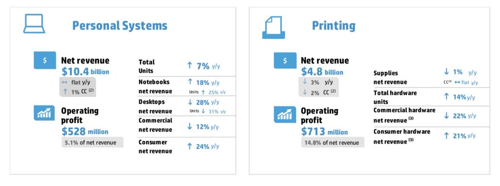 HP Inc 4Q 2020 revenue