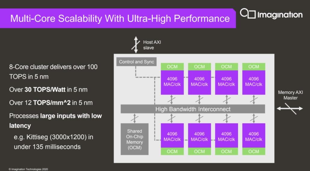 IMAGINATION TECHNOLOGIES NNA4 PERFORMANCE POWER CONSUMPTION