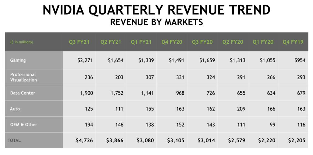 NVIDIA Revenue breakdown Q3 FY2021