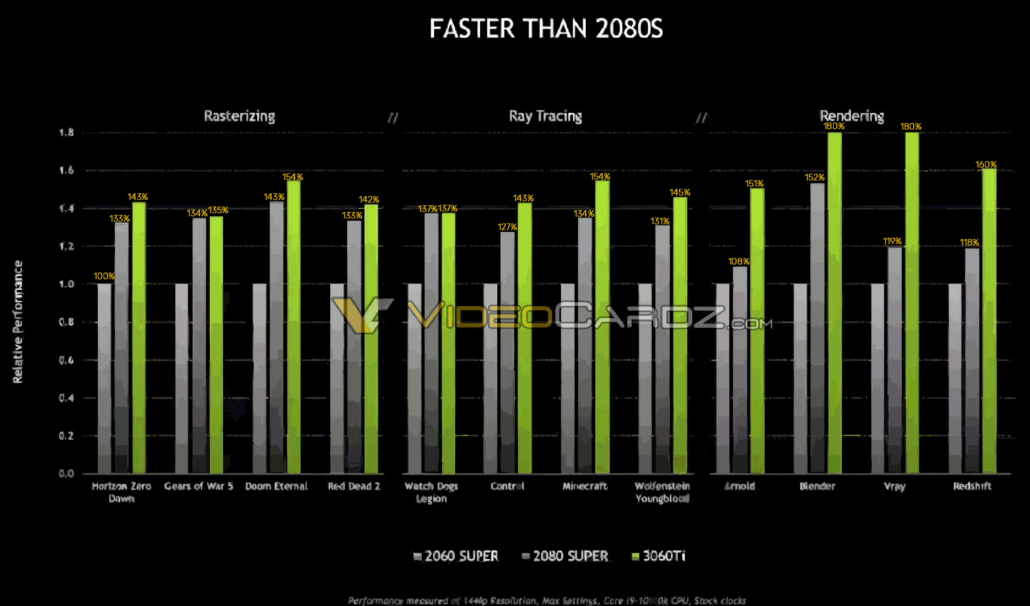 NVIDIA GeForce RTX 3060 Ti's official gaming performance benchmarks have leaked out. (via Videocardz)