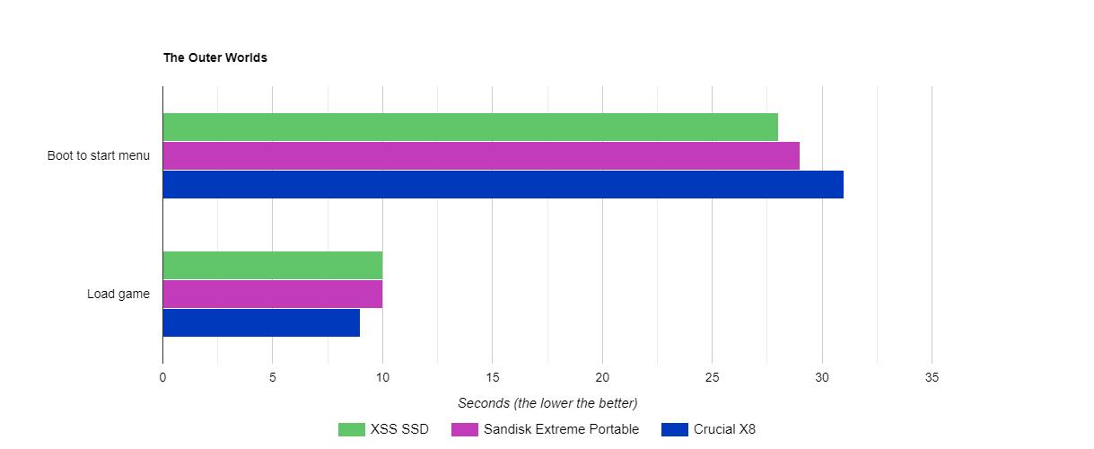 Prueban varios SSD externos en Xbox Series S para comprobar su rendimiento 3