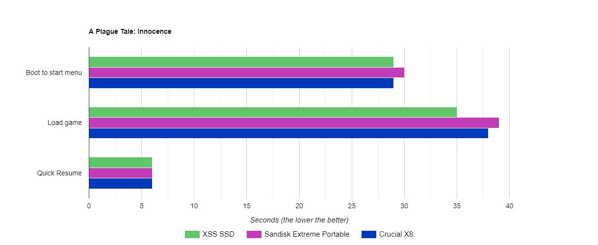Prueban varios SSD externos en Xbox Series S para comprobar su rendimiento 5