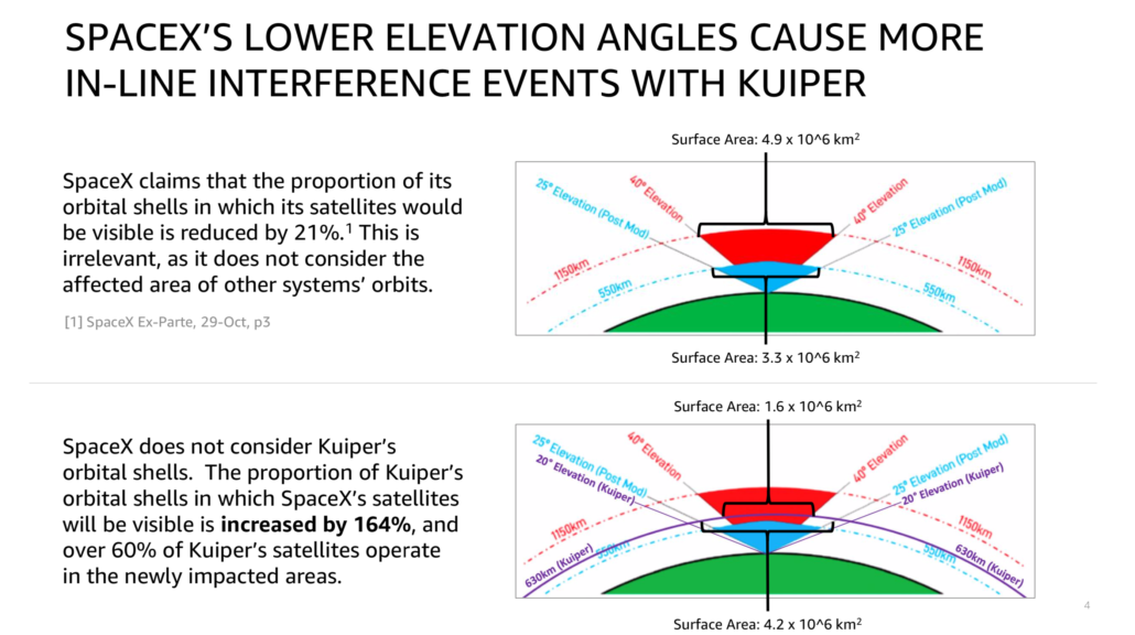 Amazon Kuiper SpaceX Starlink elevation interference