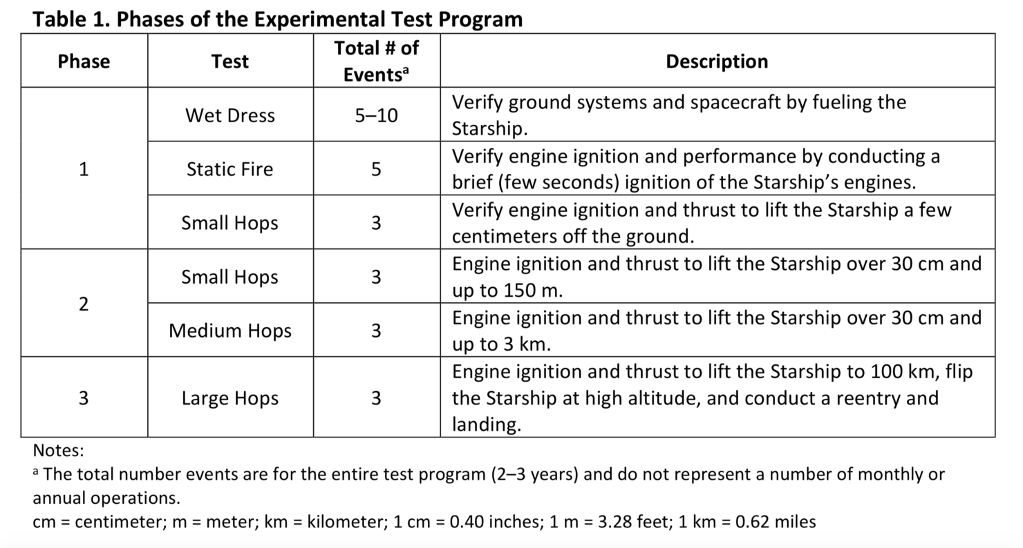 SpaceX Starship Testing phases