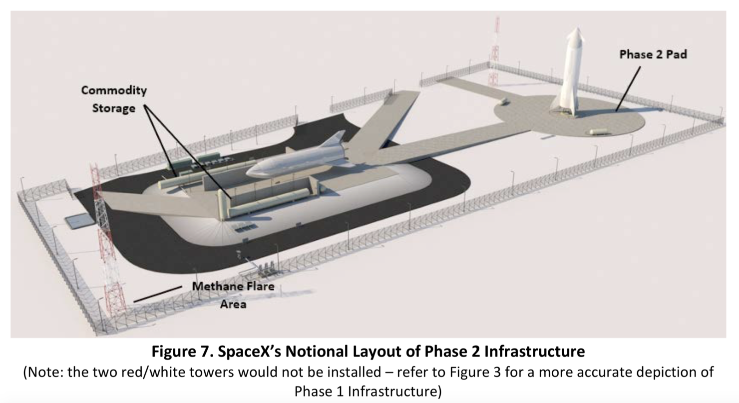 SpaceX Starship Launch site