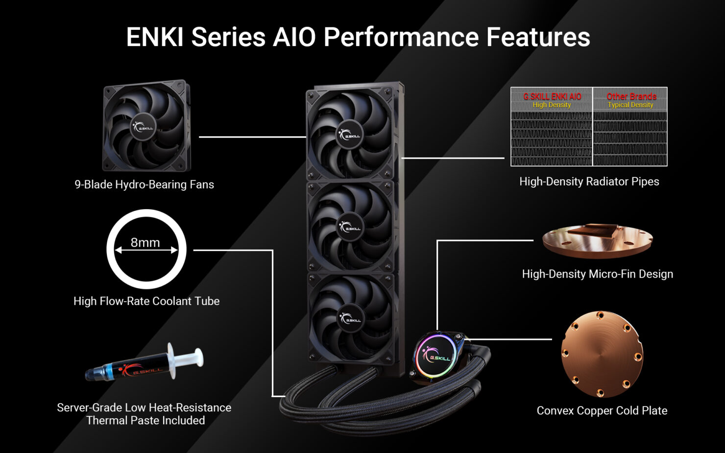 G.Skill Enters The Liquid Cooling Market, Unveils ENKI AIO Liquid Coolers in 360, 280 & 240mm Flavors_3