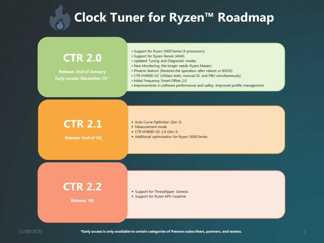 1usmus's CTR 2.0 (Clock Tuner For Ryzen) Adds Support For AMD Ryzen 5000 'Zen 3' Desktop CPUs _1