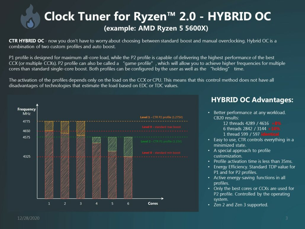 1usmus's CTR 2.0 (Clock Tuner For Ryzen) Adds Support For AMD Ryzen 5000 'Zen 3' Desktop CPUs _2
