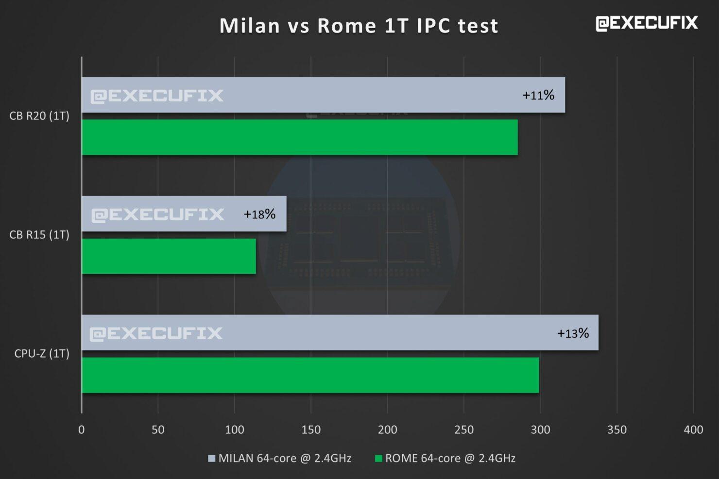 amd-epyc-milan-64-core-cpu-benchmarks-vs-epyc-rome-64-core-cpus_-ipc