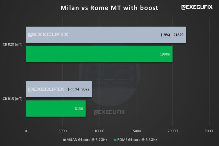 amd-epyc-milan-64-core-cpu-benchmarks-vs-epyc-rome-64-core-cpus_-multi-corre