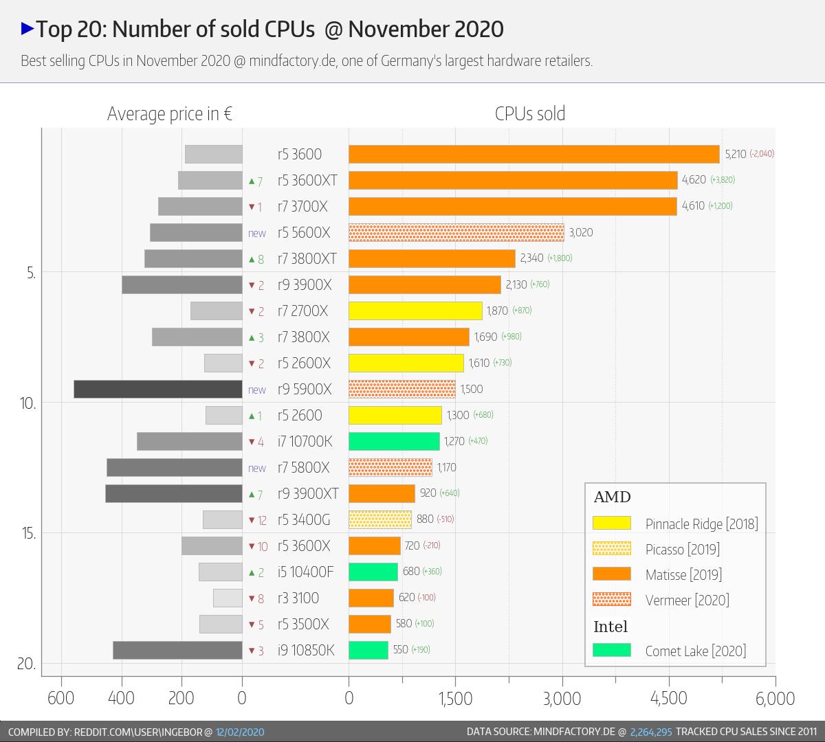 amd-ryzen-vs-intel-core-cpu-market-share_mindfactory-report_4