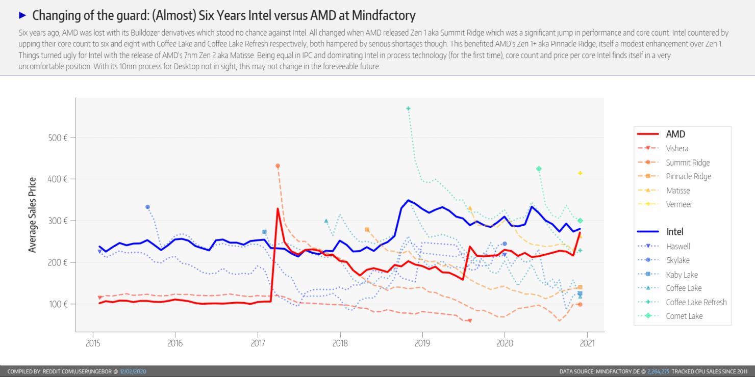 amd-ryzen-vs-intel-core-cpu-market-share_mindfactory-report_7