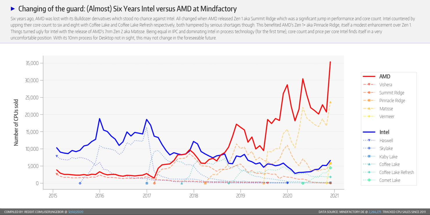 amd-ryzen-vs-intel-core-cpu-market-share_mindfactory-report_8
