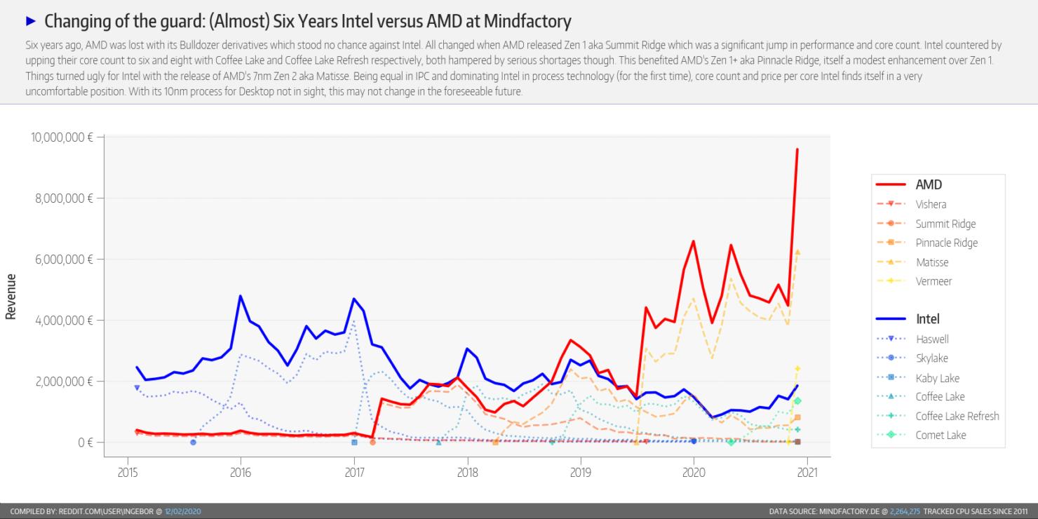 amd-ryzen-vs-intel-core-cpu-market-share_mindfactory-report_9