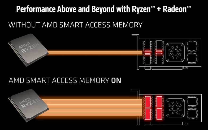 AMD Brings Smart Access Memory (Resizable Bar) To Ryzen 3000 Desktop CPUs, Up To 16% Performance Boost In AAA Games