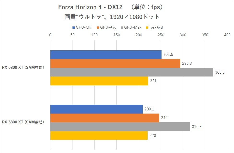amd-smart-access-memory-on-intel-z490-motherboard-radeon-rx-6800-xt-_-forza-horizon-4-1080p