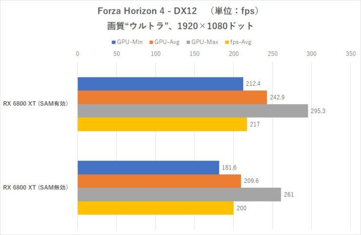 amd-smart-access-memory-on-intel-z490-motherboard-radeon-rx-6800-xt-_-forza-horizon-4-1440p