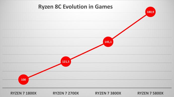 AMD Zen Zen+ Zen 2 Zen 3 Multi-Generational Ryzen Desktop CPU Performance Gains in Games _1