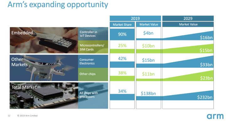 Arm Roadshow Slide showing 2019 market size and penetration