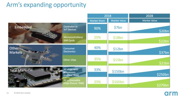 Arm Roadshow Slide showing 2018 market size and penetration