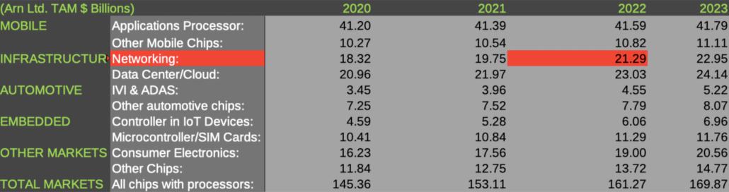 Arm TAM Estimates 2020 to 2024